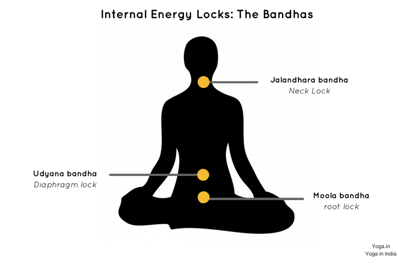 Three inner locks know as Bandhas.